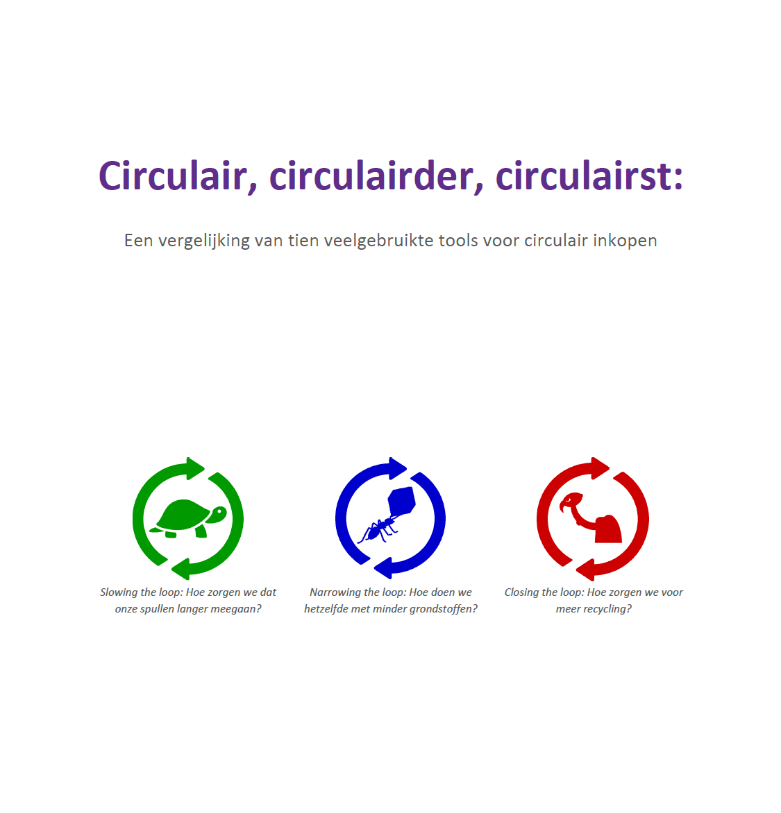 Vergelijking van tools voor circulair inkopen